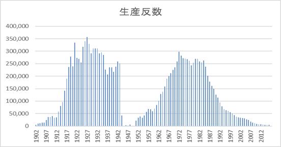 生産反数の推移グラフ