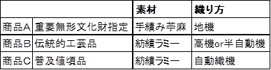 小千谷縮の一覧表