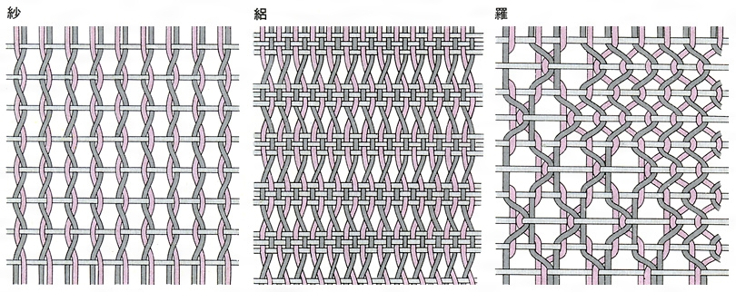 絡み織の模式図