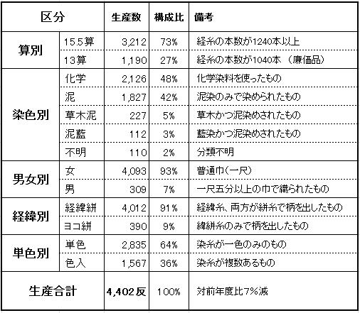 大島紬の生産内訳表