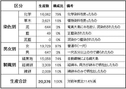鹿児島産大島紬の生産内訳表